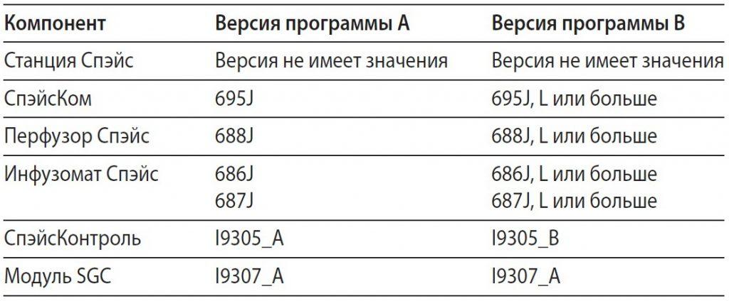 Спэйс Контроль и SGC