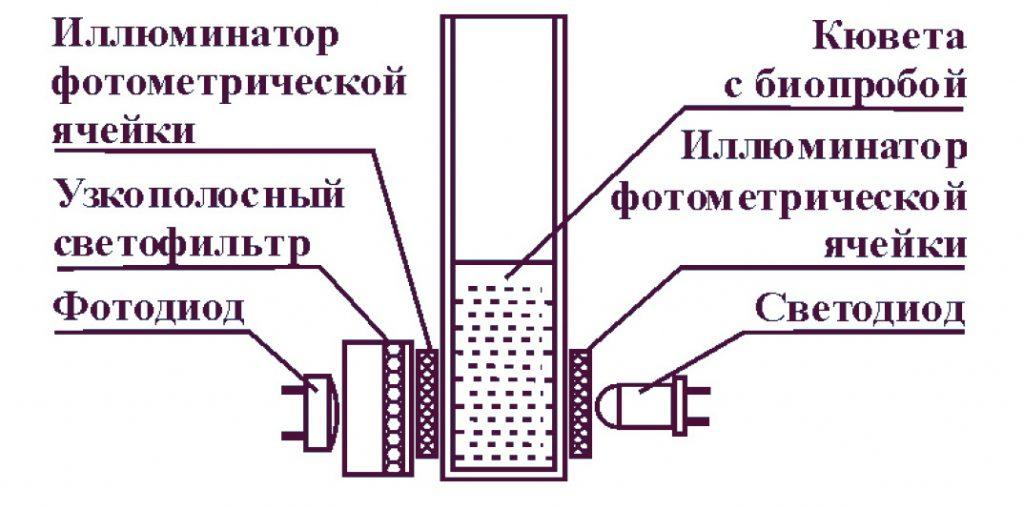 Гемоглобинометр фотометрический минигем 540