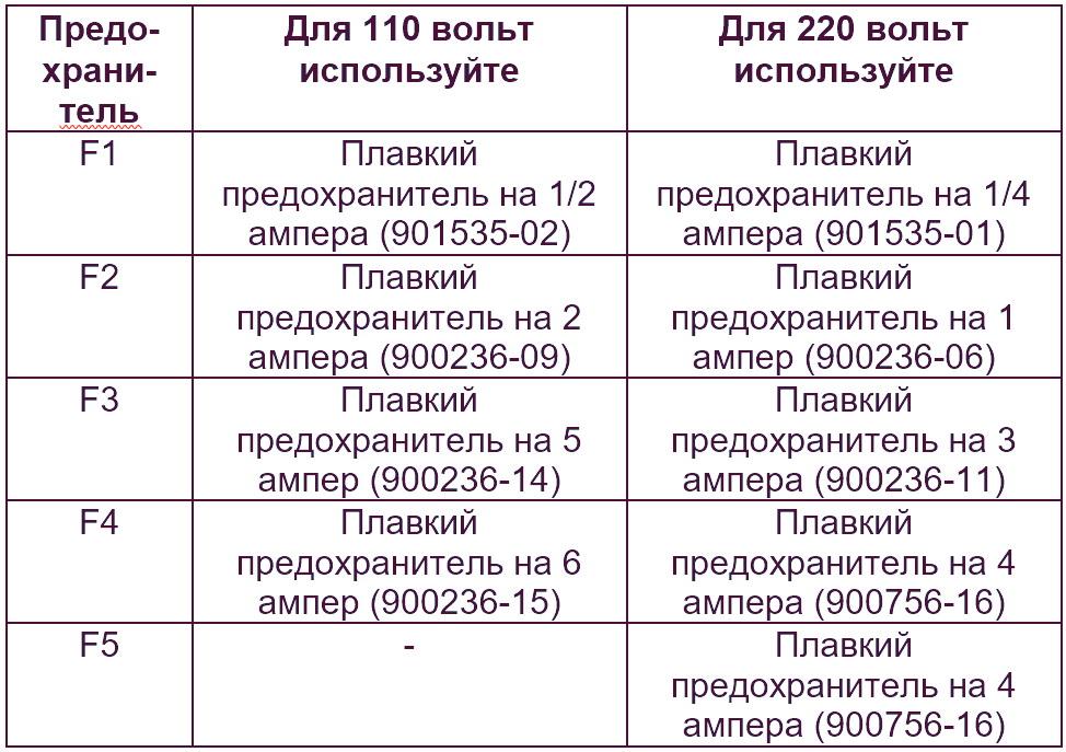 Замена предохранителей IMMULITE 1000