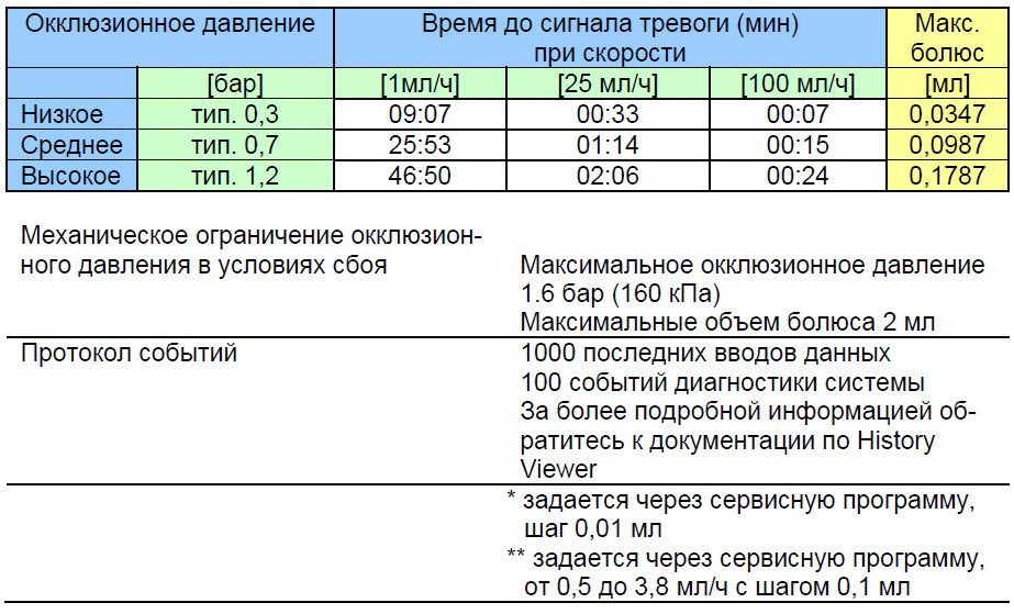 Инфузомат Space Технические характеристики 4