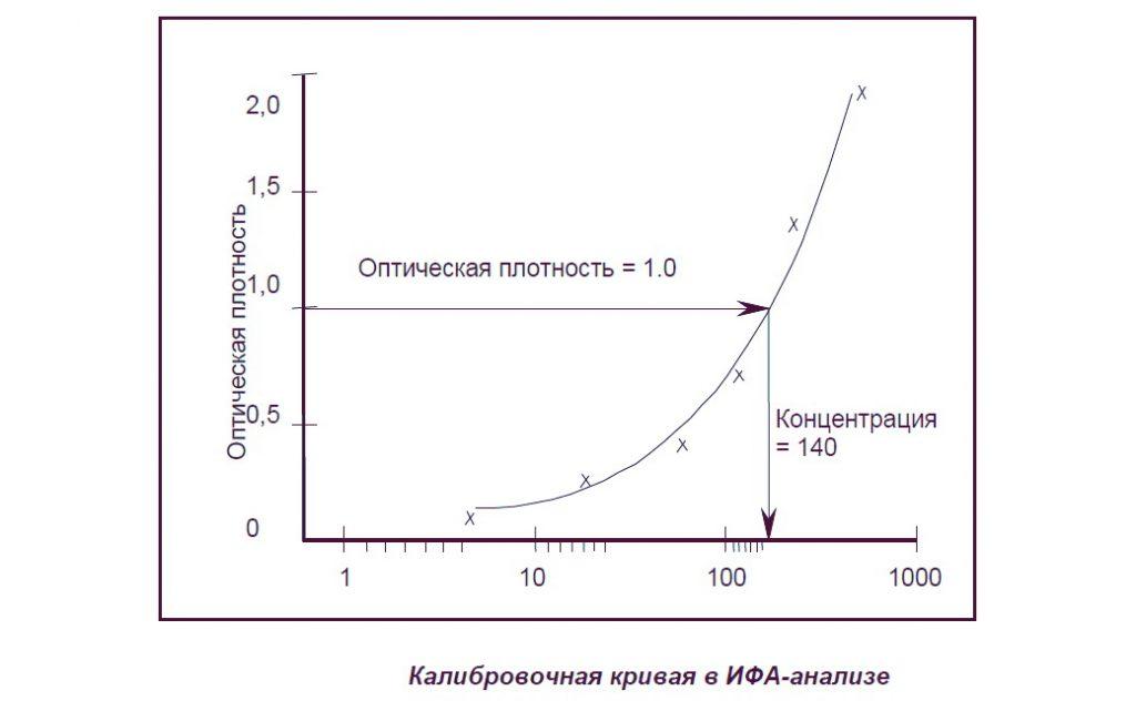 Калибровочная кривая в ИФА-анализе