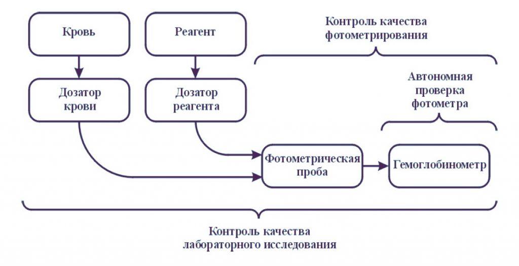 Контроль качества Минигем 540