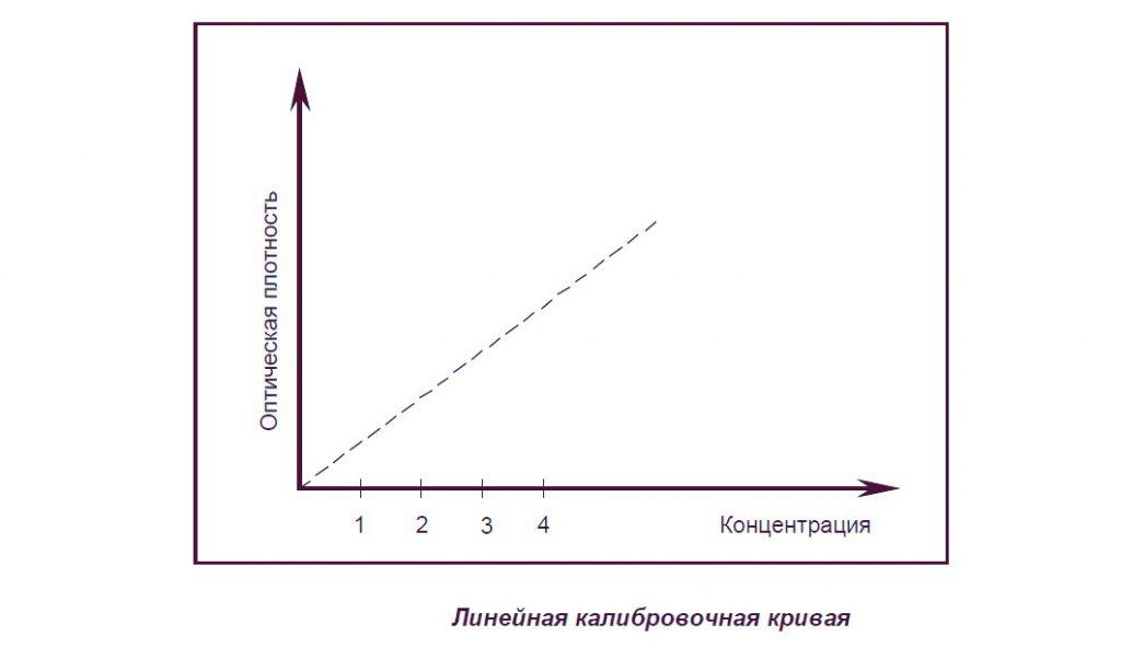 Линейная калибровочная кривая