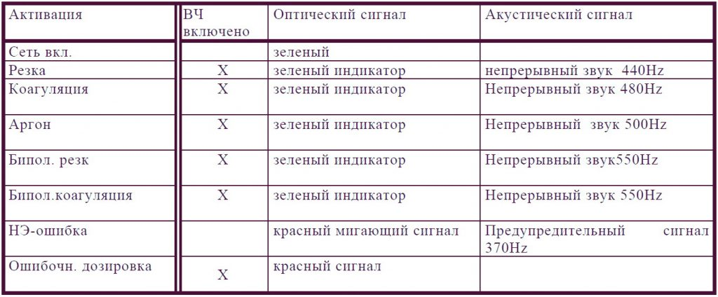 Оптические и акустические сигналы
