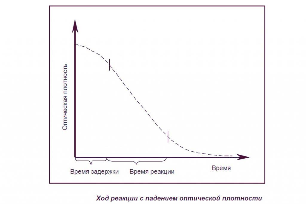 Ход реакции с падением оптической плотности
