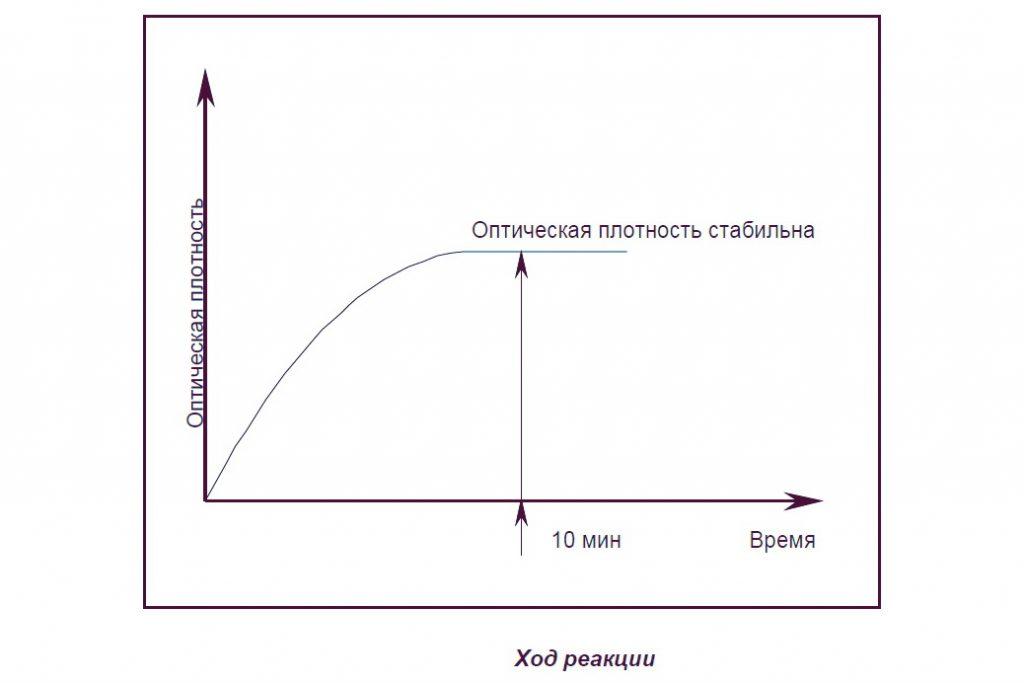 Ход реакции фотометрические измерения
