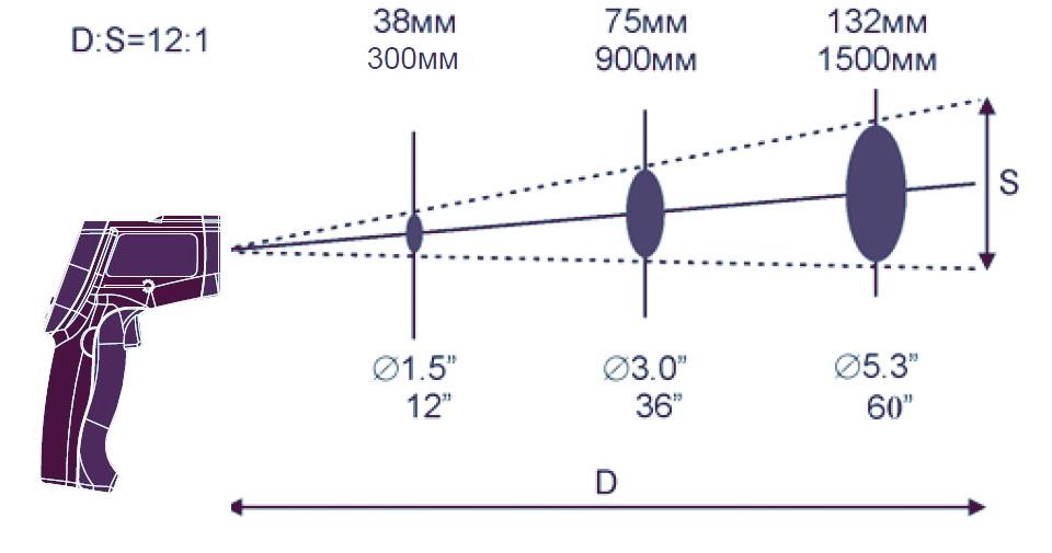 размер площади измеряемой области