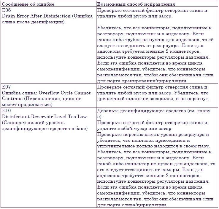 AER Endoclens NSX ошибки