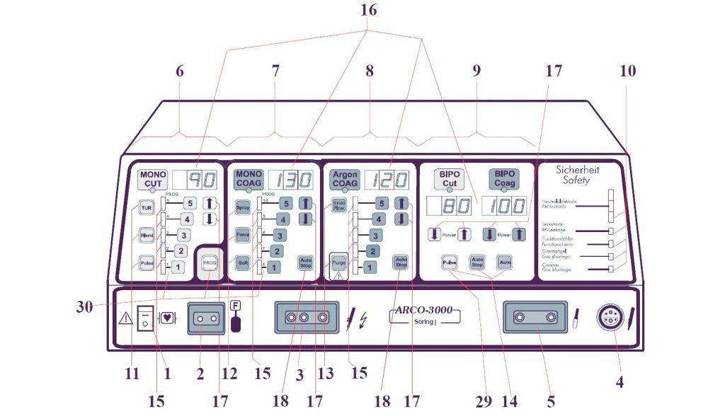 ARCO 3000 элементы управления