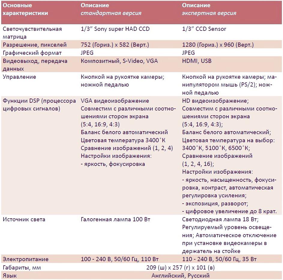 Dr Camscope DCS-102 характеристики
