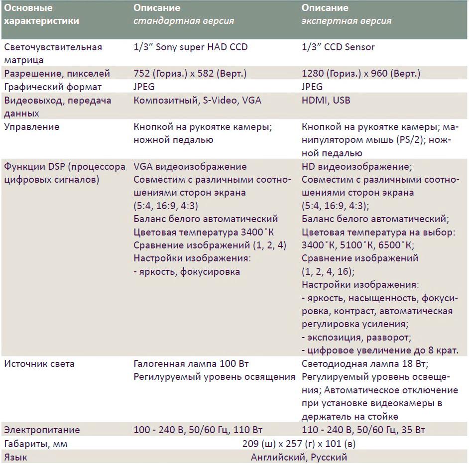 Dr Camscope DCS-103R характеристики