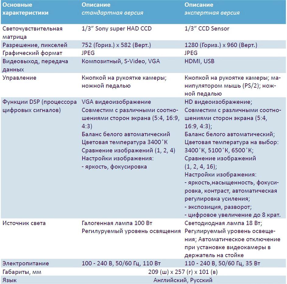 Dr Camscope DCS-105 характеристики