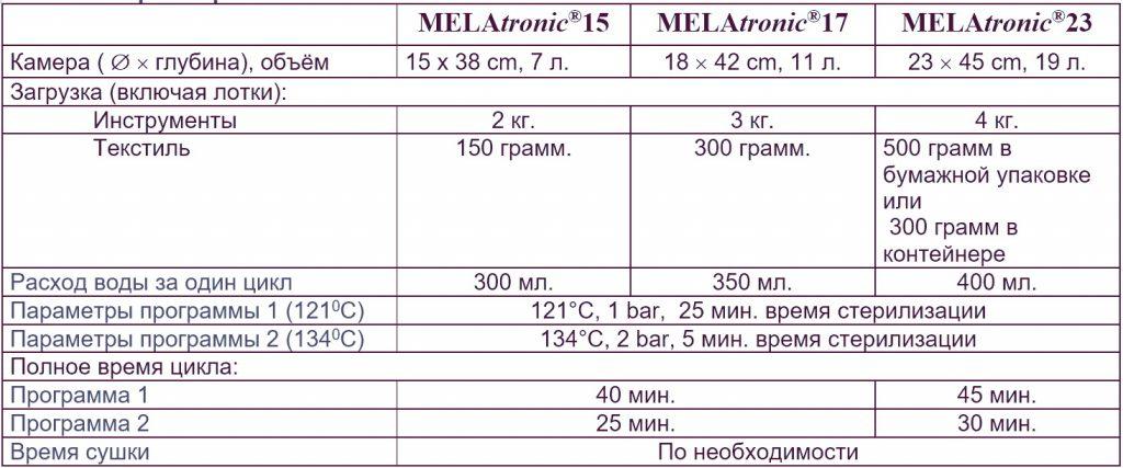 MELAtronic технические характеристики