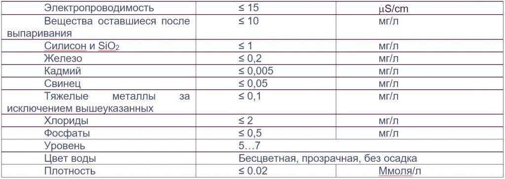 MELAtronic 23 требования к качеству воды