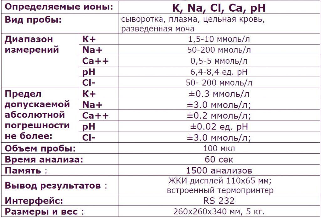 PL1000B характеристики