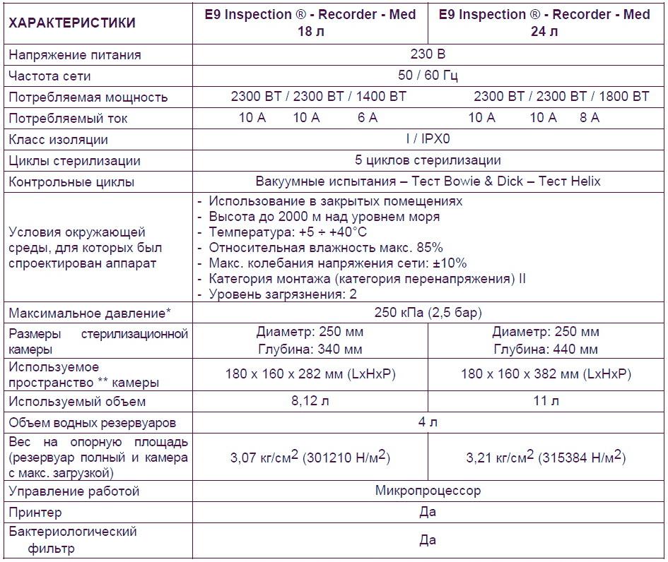 euronda e9 технические характеристики