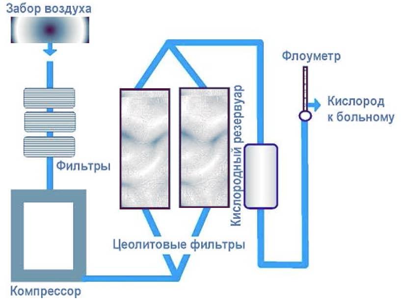 Как работает концентратор кислорода Armed 7F 3А