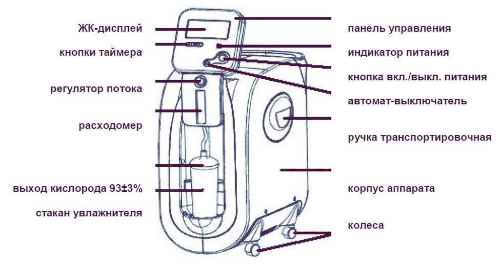 Основные элементы Armed 7F 3А