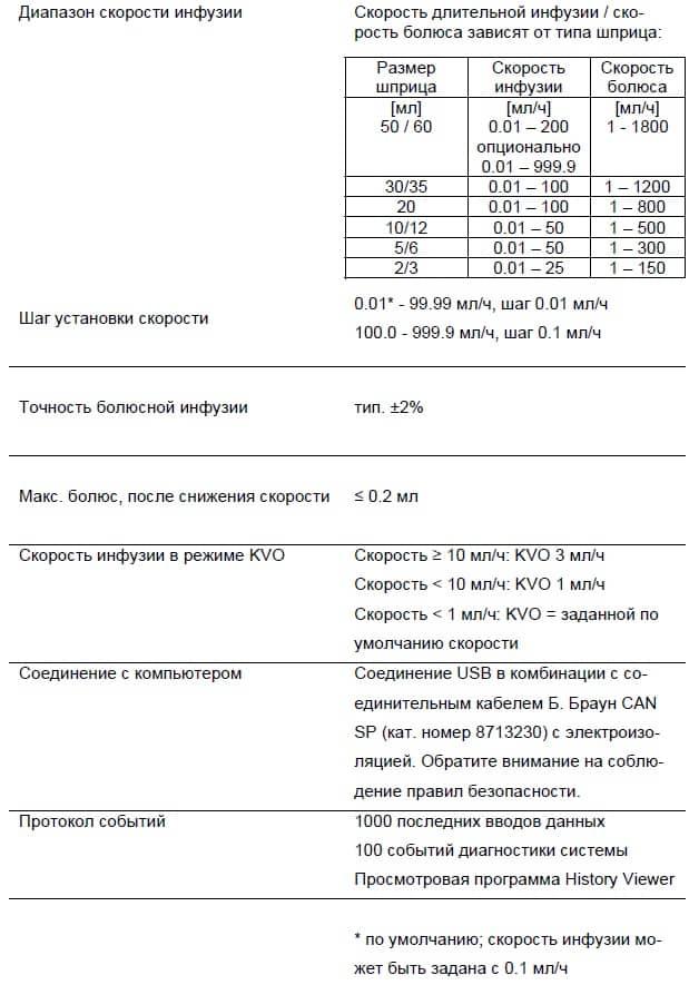 Технические характеристики Perfusor